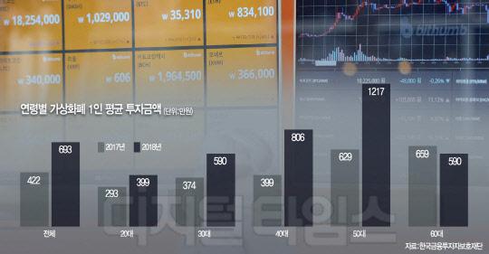 가상화폐 1인당 693만원 투자… 1년새 64%↑